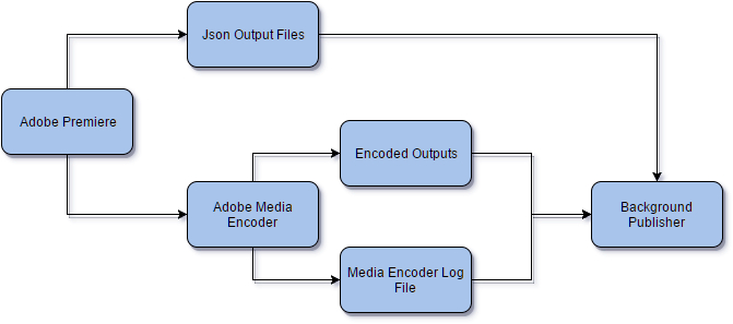 Editorial Publisher Process
